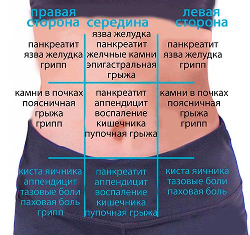 Причины болей в животе различной локализации
