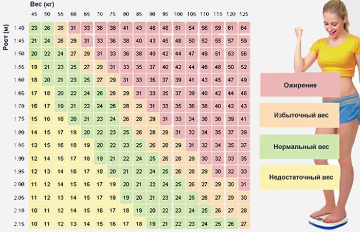 таблица соотношения имт