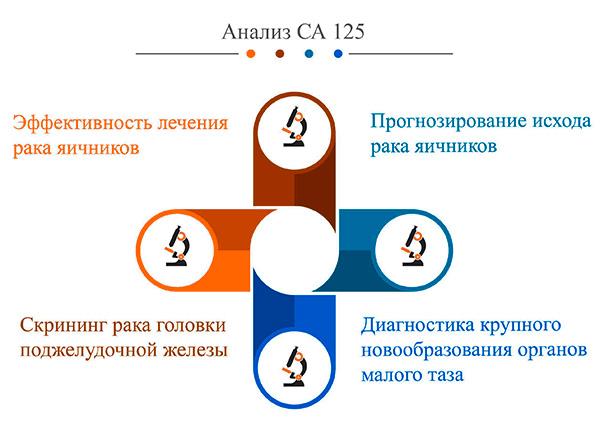 Ситуации, когда проводится анализ на онокмаркер СА-125
