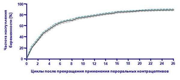 Частота беременностей после отмены КОК