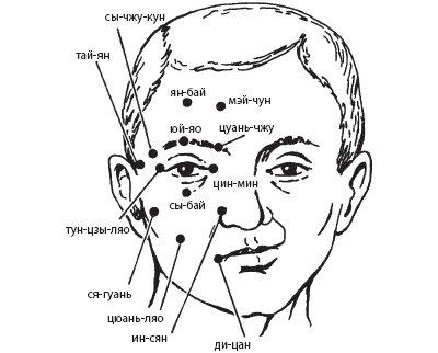 Массаж при неврите лицевого нерва: точечный
